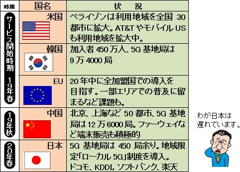 5g 局 日本 基地 日系唯一の5G基地局向けOCXO量産企業として世界に挑む